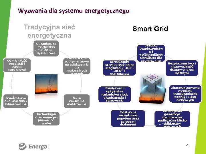 Wyzwania dla systemu energetycznego Tradycyjna sieć energetyczna Smart Grid Ograniczone możliwości miedzy systemowe Technologia