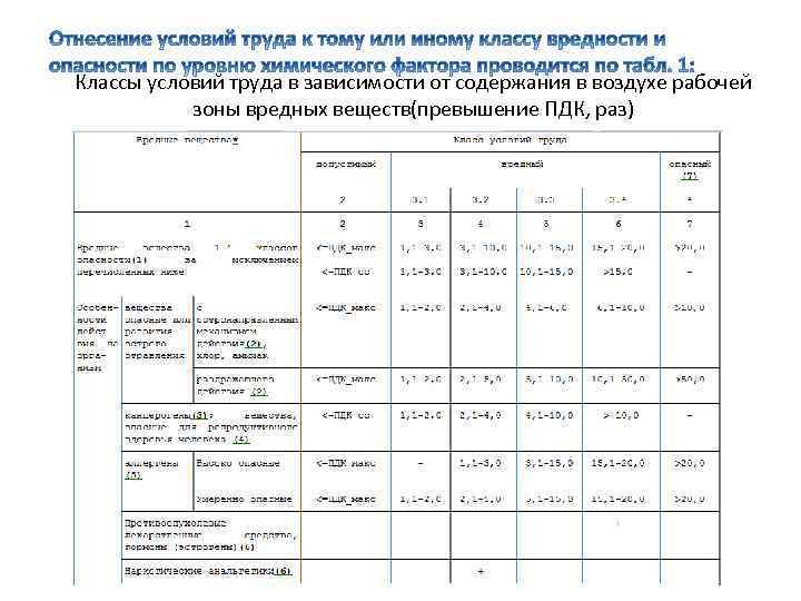 Классы условий труда в зависимости от содержания в воздухе рабочей зоны вредных веществ(превышение ПДК,