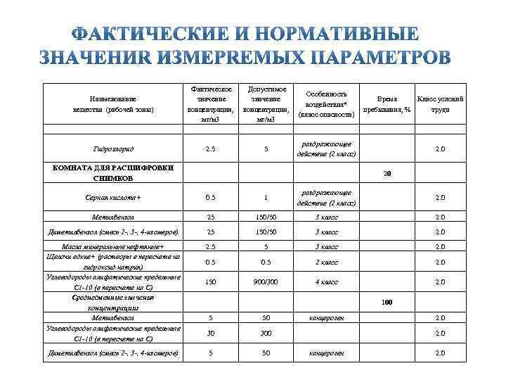 Наименование вещества (рабочей зоны) Фактическое значение концентрации, мг/м 3 Допустимое значение концентрации, мг/м 3