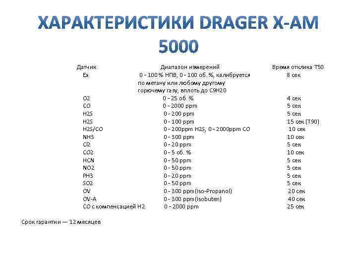 Датчик Ex Диапазон измерений 0 - 100 % НПВ, 0 - 100 об. %,