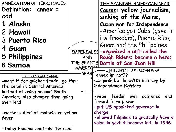 ANNEXATION OF TERRITORIES THE SPANISH-AMERICAN WAR 1 Alaska 2 Hawaii 3 Puerto Rico 4
