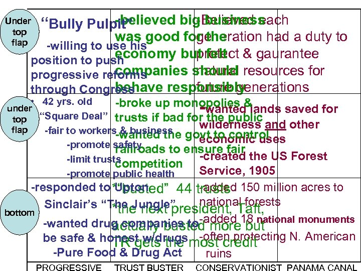 """Under top flap -believed big business -Believed each """"Bully Pulpit"""" was good for the"""