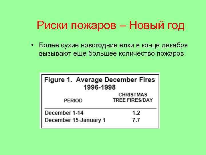 Риски пожаров – Новый год • Более сухие новогодние елки в конце декабря вызывают