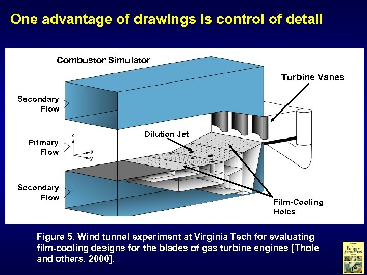 One advantage of drawings is control of detail Combustor Simulator Turbine Vanes Secondary Flow