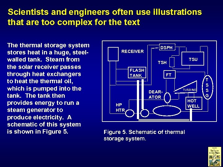 Scientists and engineers often use illustrations that are too complex for the text The