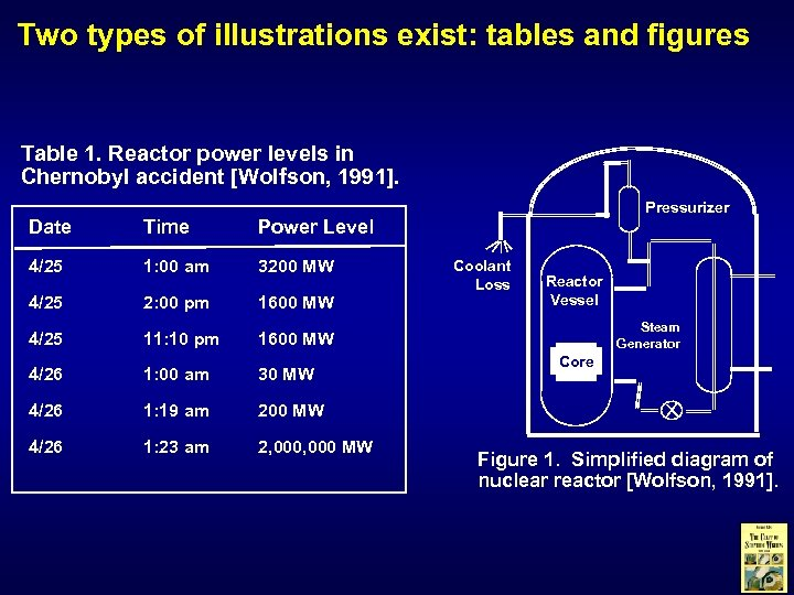 Two types of illustrations exist: tables and figures Table 1. Reactor power levels in