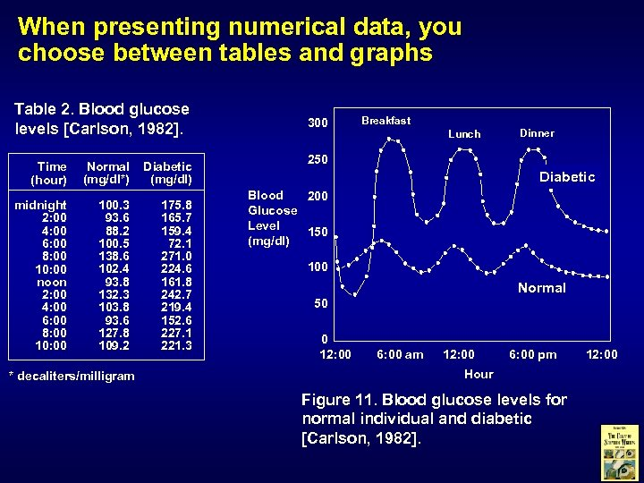 When presenting numerical data, you choose between tables and graphs Table 2. Blood glucose