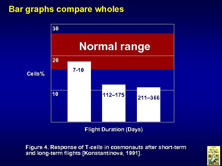 Bar graphs compare wholes 30 Normal range 20 7 -10 Cells% 10 112– 175