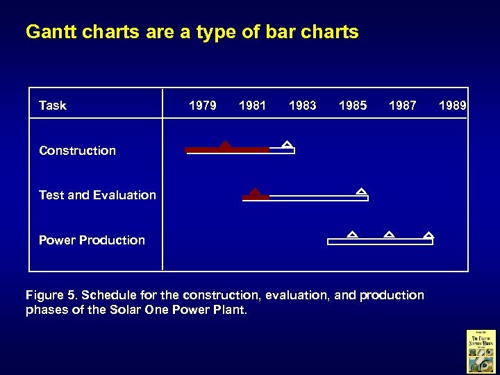 Gantt charts are a type of bar charts Task 1979 1981 1983 1985 1987