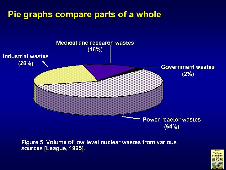 Pie graphs compare parts of a whole Medical and research wastes (16%) Industrial wastes