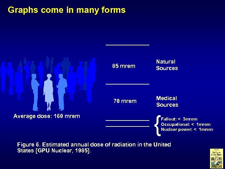 Graphs come in many forms 85 mrem 70 mrem Average dose: 160 mrem Natural