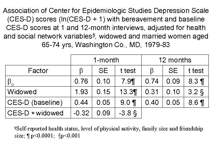 Association of Center for Epidemiologic Studies Depression Scale (CES-D) scores (ln(CES-D + 1) with