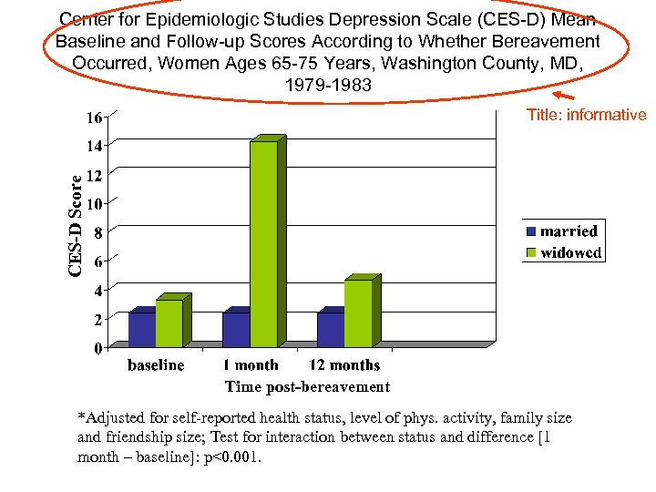 Center for Epidemiologic Studies Depression Scale (CES-D) Mean Baseline and Follow-up Scores According to