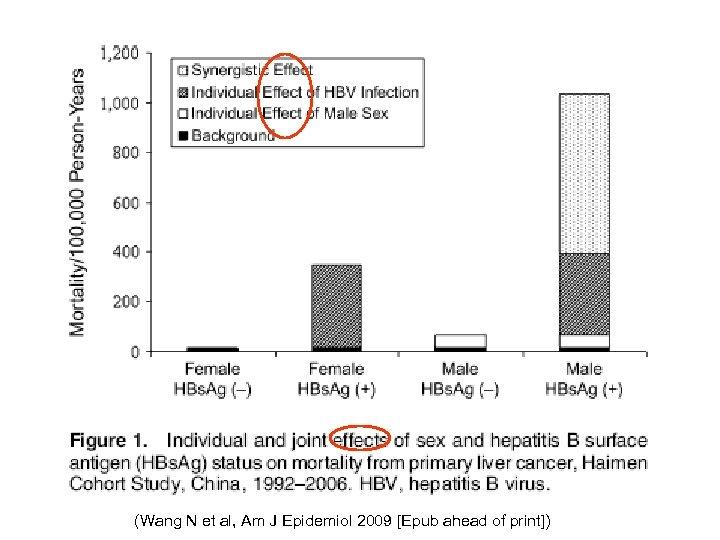 (Wang N et al, Am J Epidemiol 2009 [Epub ahead of print])