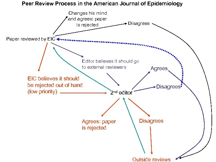 Peer Review Process in the American Journal of Epidemiology Changes his mind agrees: paper