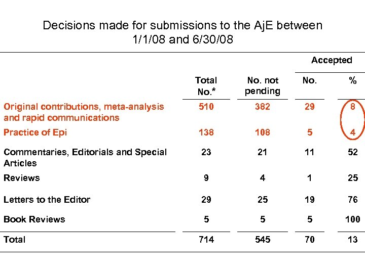 Decisions made for submissions to the Aj. E between 1/1/08 and 6/30/08 Accepted Total