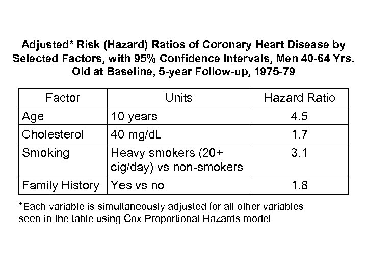Adjusted* Risk (Hazard) Ratios of Coronary Heart Disease by Selected Factors, with 95% Confidence