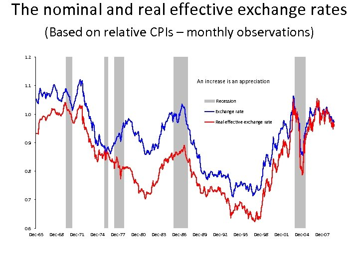 The nominal and real effective exchange rates (Based on relative CPIs – monthly observations)