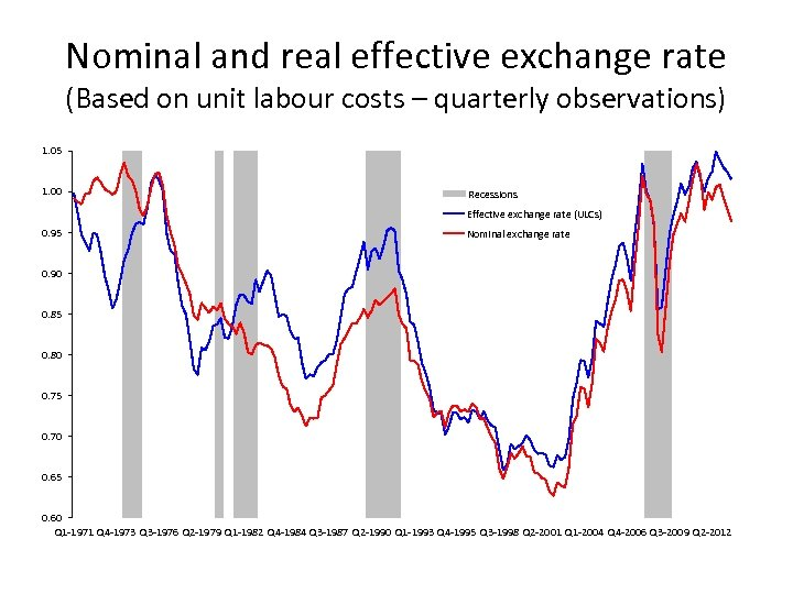 Nominal and real effective exchange rate (Based on unit labour costs – quarterly observations)