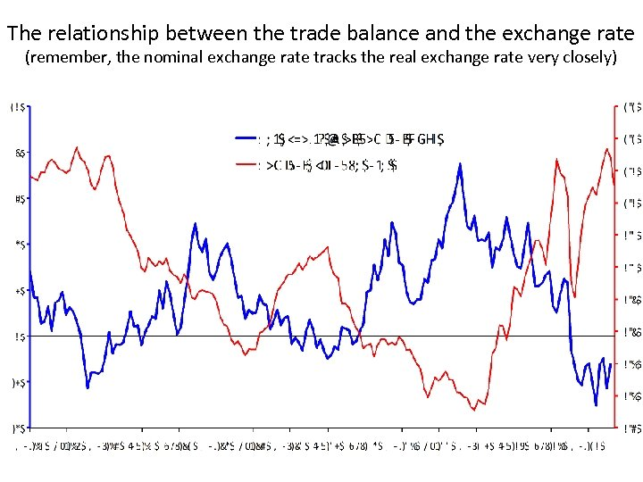 The relationship between the trade balance and the exchange rate (remember, the nominal exchange