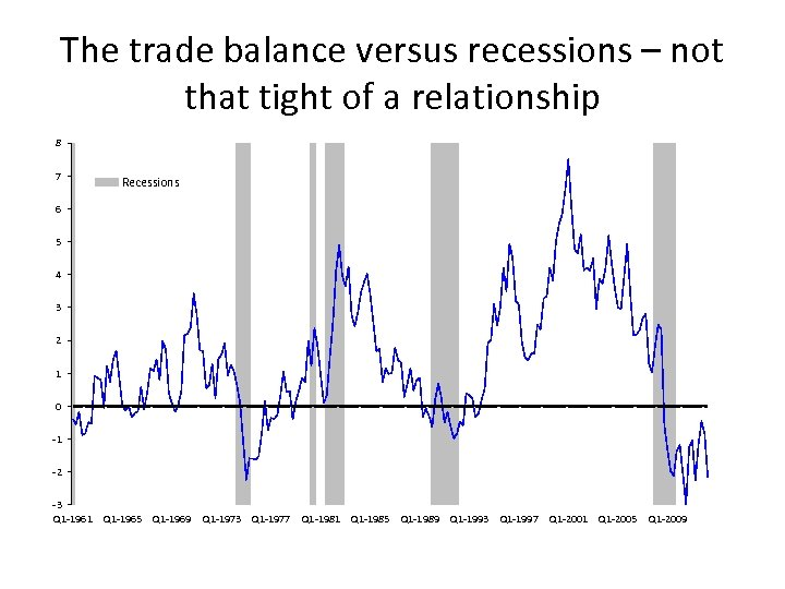 The trade balance versus recessions – not that tight of a relationship 8 7