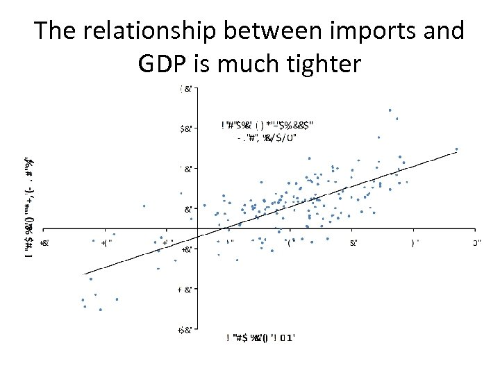 The relationship between imports and GDP is much tighter