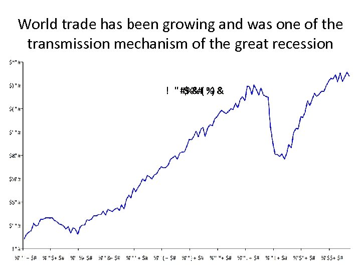 World trade has been growing and was one of the transmission mechanism of the