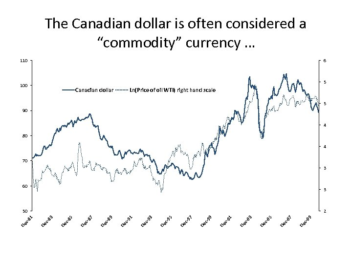 "The Canadian dollar is often considered a ""commodity"" currency … 110 6 5 100"