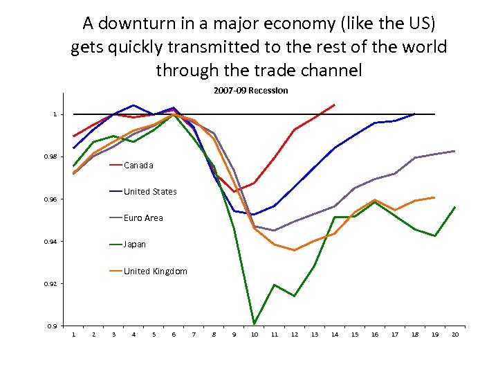 A downturn in a major economy (like the US) gets quickly transmitted to the