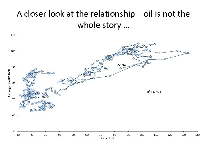 A closer look at the relationship – oil is not the whole story …
