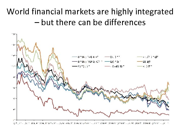 World financial markets are highly integrated – but there can be differences