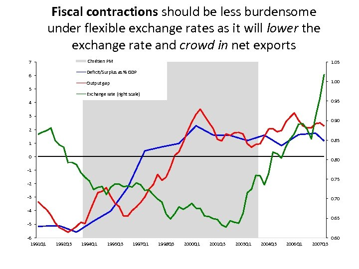 Fiscal contractions should be less burdensome under flexible exchange rates as it will lower
