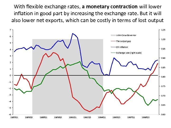 With flexible exchange rates, a monetary contraction will lower inflation in good part by