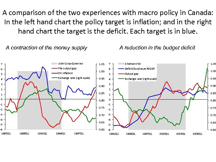 A comparison of the two experiences with macro policy in Canada: In the left