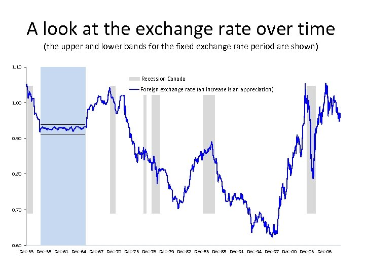 A look at the exchange rate over time (the upper and lower bands for