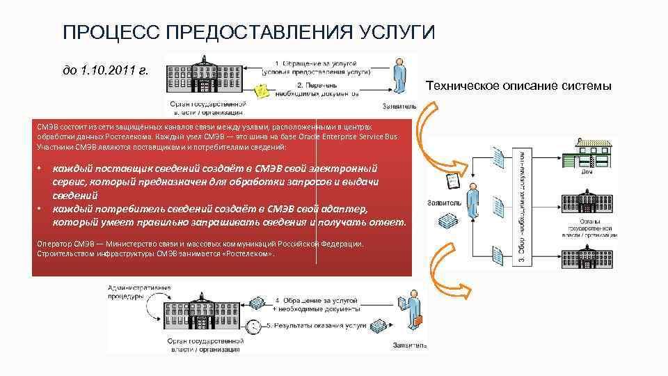 ПРОЦЕСС ПРЕДОСТАВЛЕНИЯ УСЛУГИ до 1. 10. 2011 г. Техническое описание системы СМЭВ состоит из