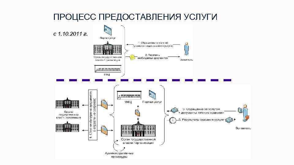ПРОЦЕСС ПРЕДОСТАВЛЕНИЯ УСЛУГИ с 1. 10. 2011 г. 27