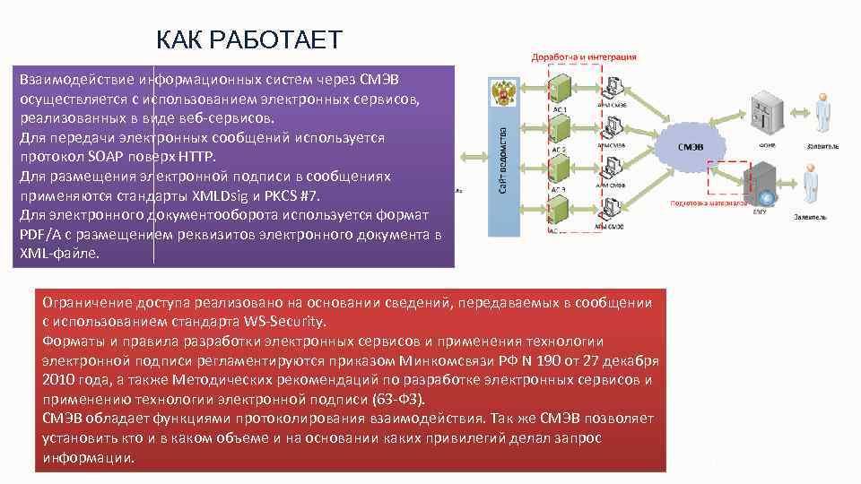 КАК РАБОТАЕТ Взаимодействие информационных систем через СМЭВ осуществляется с использованием электронных сервисов, реализованных в