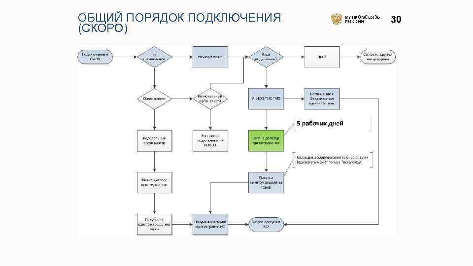 ОБЩИЙ ПОРЯДОК ПОДКЛЮЧЕНИЯ (СКОРО) МИНКОМСВЯЗЬ РОССИИ 30