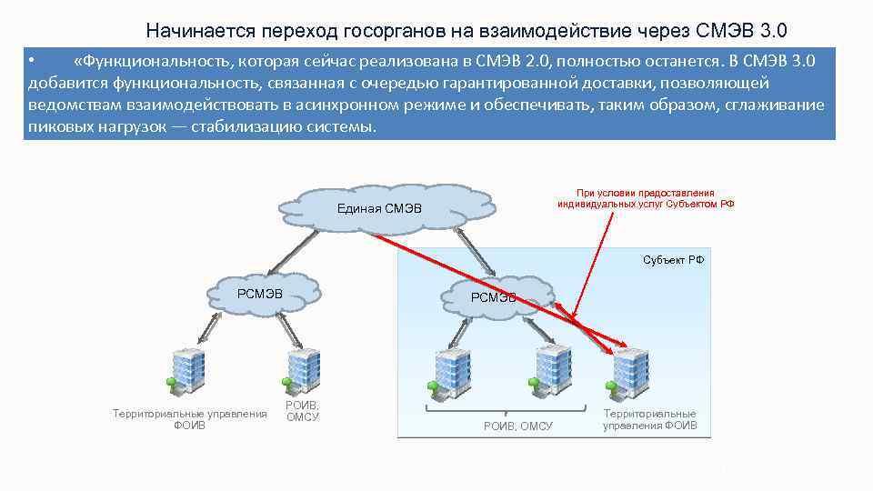 Начинается переход госорганов на взаимодействие через СМЭВ 3. 0 • «Функциональность, которая сейчас реализована