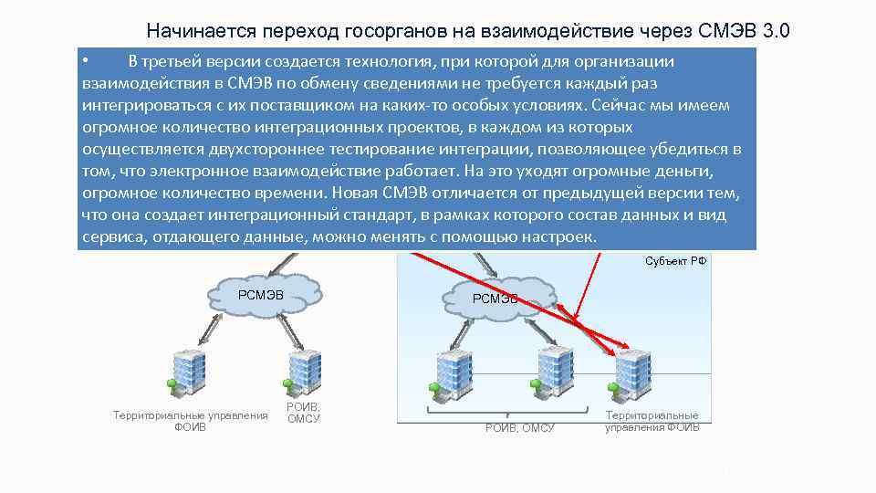 Начинается переход госорганов на взаимодействие через СМЭВ 3. 0 • В третьей версии создается