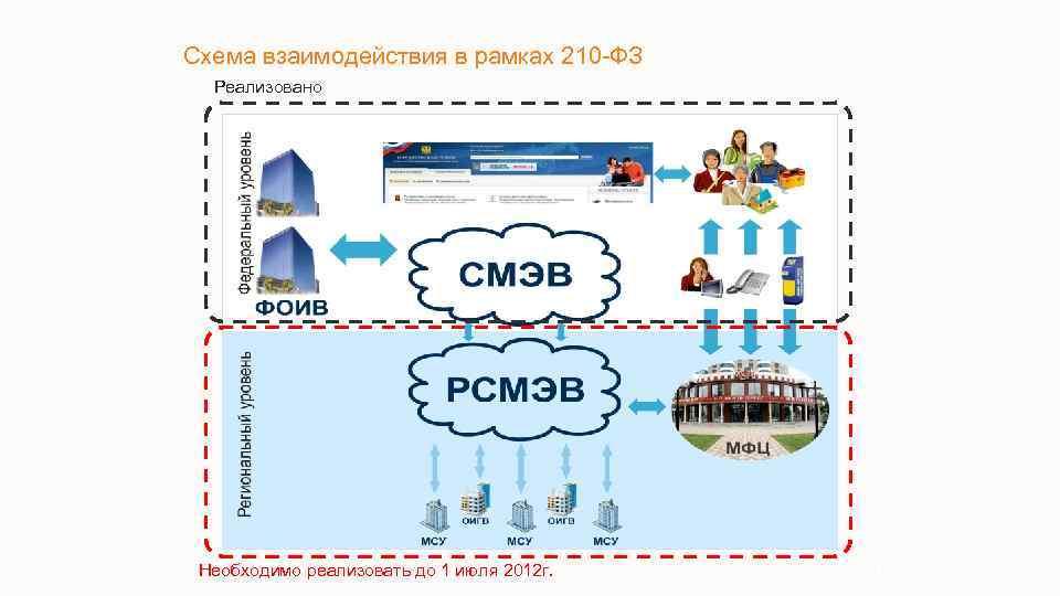 Схема взаимодействия в рамках 210 -ФЗ Реализовано Необходимо реализовать до 1 июля 2012 г.