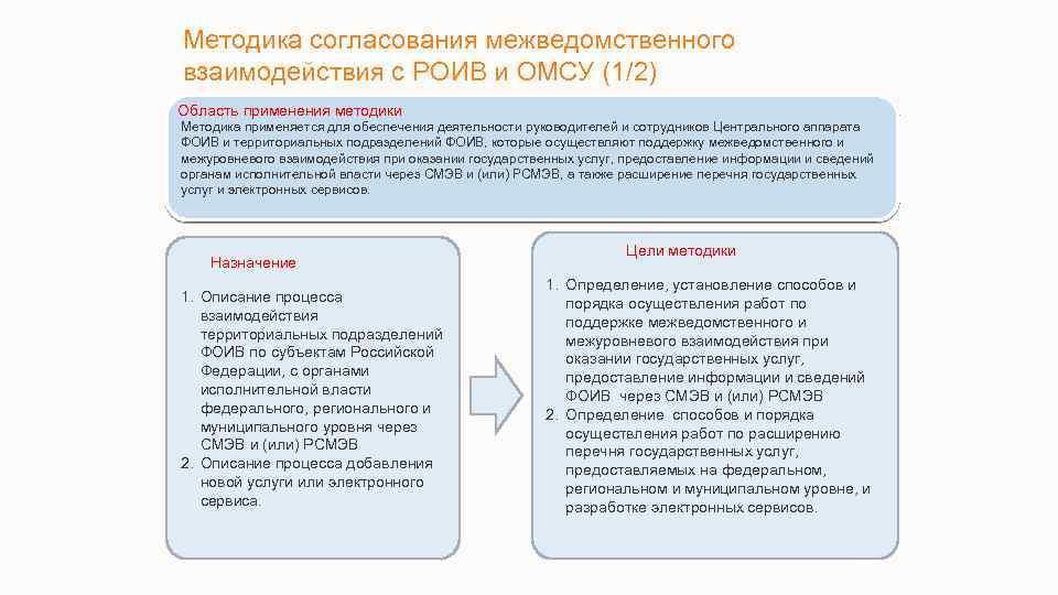 Методика согласования межведомственного взаимодействия с РОИВ и ОМСУ (1/2) Область применения методики Методика применяется