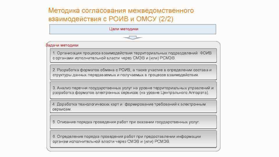 Методика согласования межведомственного взаимодействия с РОИВ и ОМСУ (2/2) Цели методики Задачи методики 1.