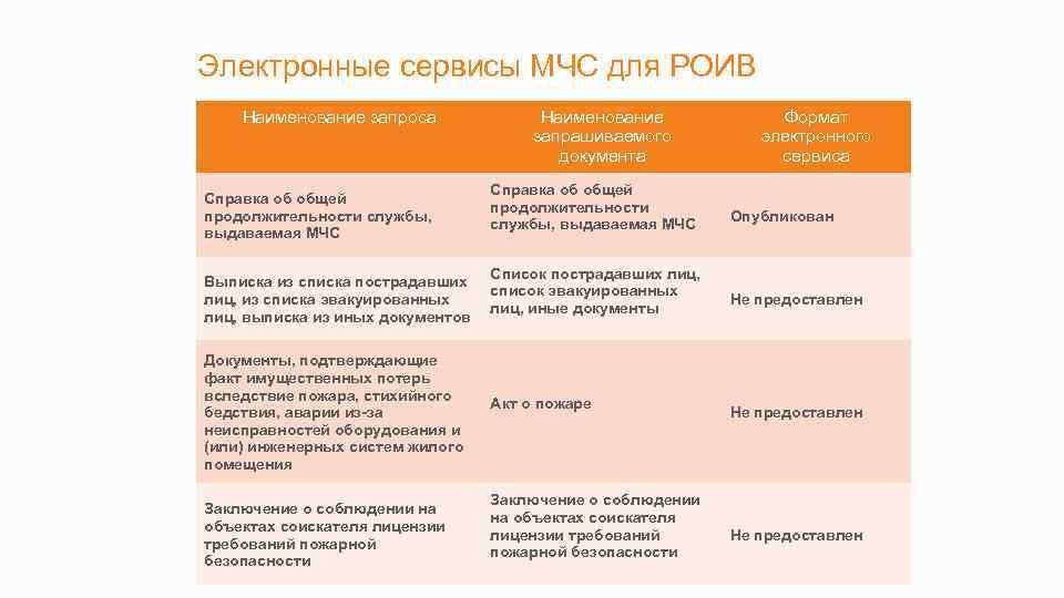 Электронные сервисы МЧС для РОИВ Наименование запроса Справка об общей продолжительности службы, выдаваемая МЧС