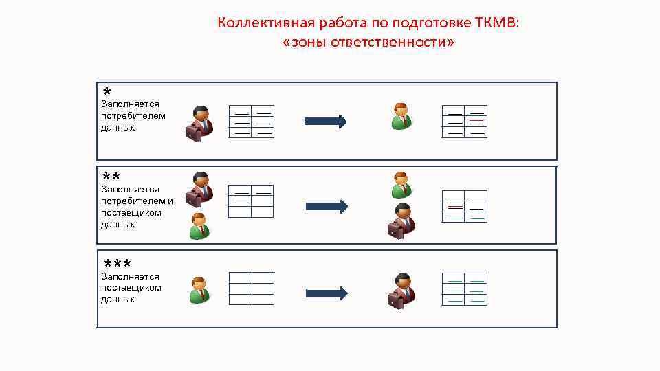 Коллективная работа по подготовке ТКМВ: «зоны ответственности» * Заполняется потребителем данных ** Заполняется потребителем