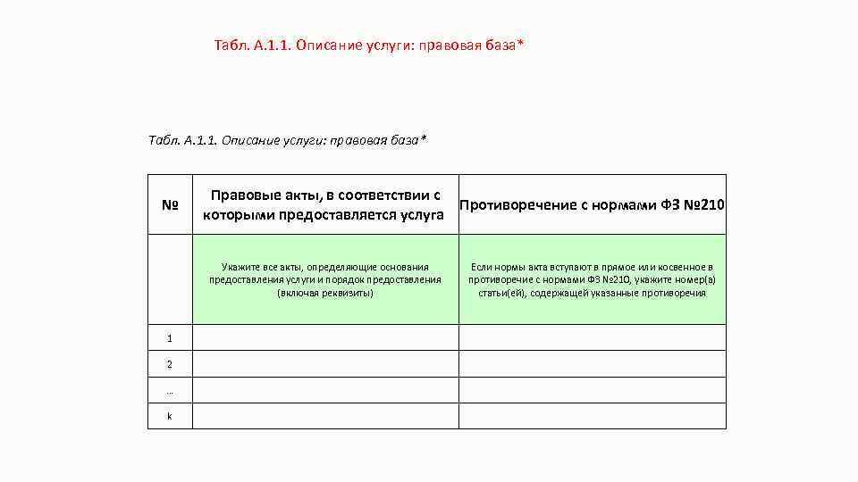 Табл. А. 1. 1. Описание услуги: правовая база* № Правовые акты, в соответствии с