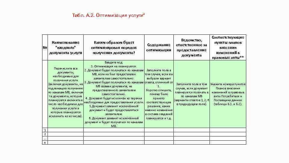 Табл. А. 2. Оптимизация услуги* Наименование №