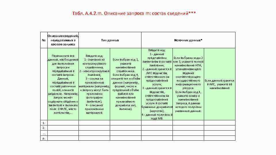 Табл. А. 4. 2. m. Описание запроса m: состав сведений*** № Описание сведений, передаваемых