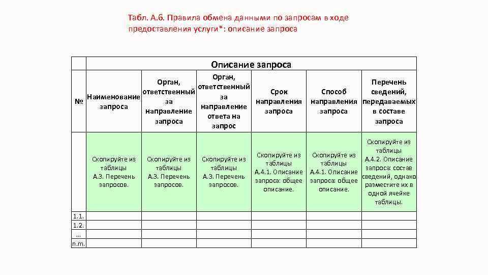 Табл. А. 6. Правила обмена данными по запросам в ходе предоставления услуги*: описание запроса